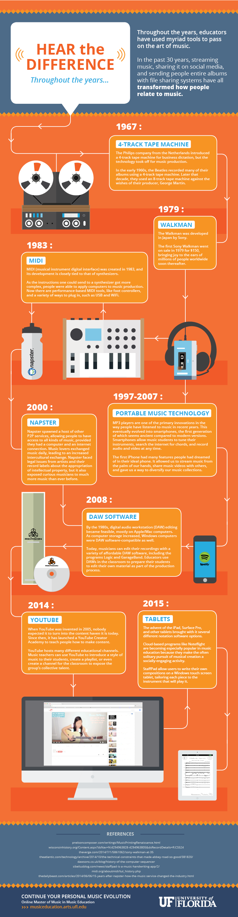 The Evolution of Musical Tools | Music Infographic - Piano News